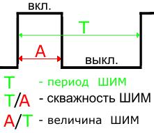 как зависит яркость светодиода от заполнения шим данным